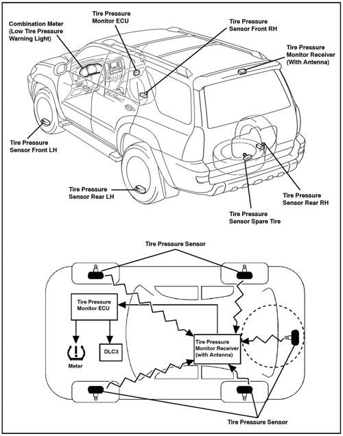 Tpms Schemat on 2011 Buick Enclave Parts Diagram